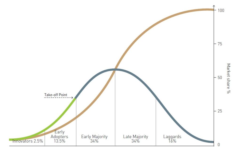 S-Curves.jpg