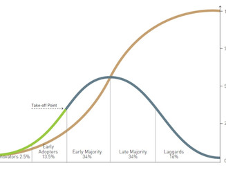 Of early adopters, S-curves and the business life cycle