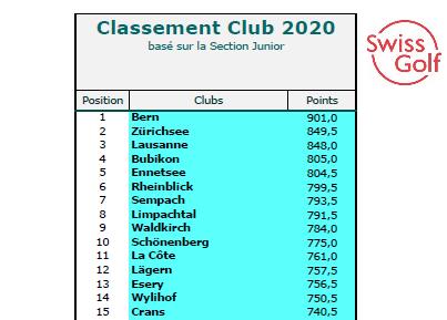 Golfclub Bern & Golfpark Moossee bei der Nachwuchsförderung erneut auf Rang 1!