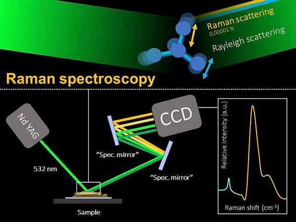 Raman spectroscopy: principle