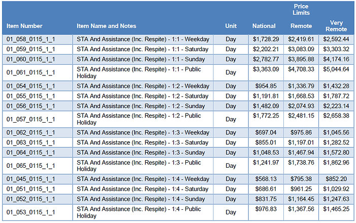 STA Rates - NDIS Price Guide 2020-21.png