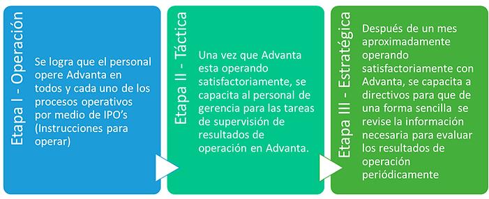 Etapas de Implementación de Advant ERP