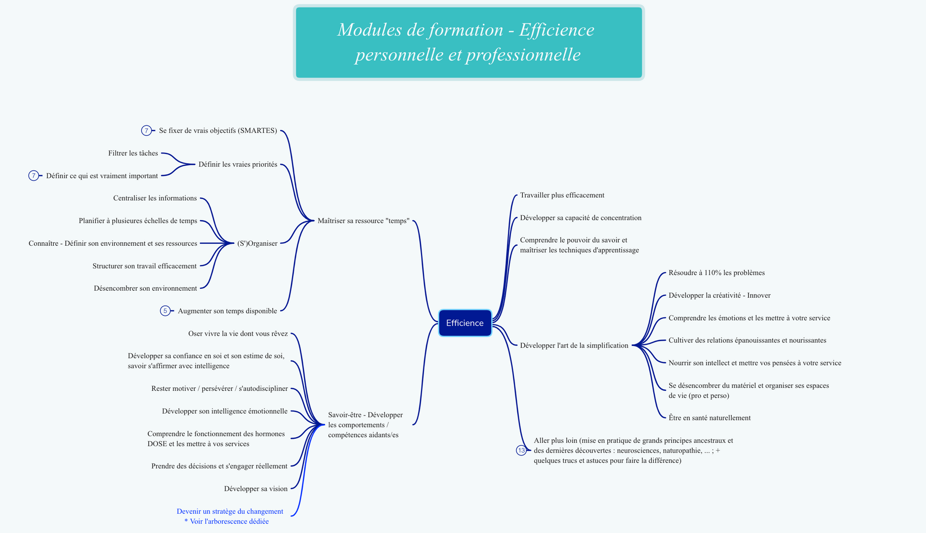 Efficience - Modules de formation