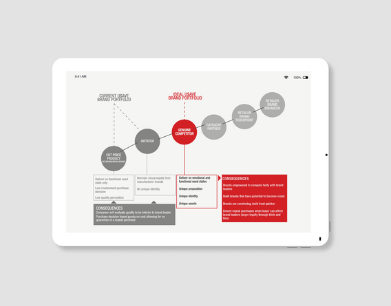 Shifting brand perception and experience through user-centred design strategy
