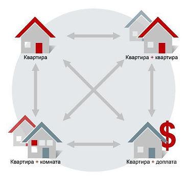 обмен квартир в спб