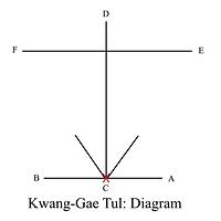 10Kwang-Gae Diagram.png
