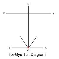 7Toi-Gye Diagram.png