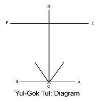 5Yul-Guk Diagram.png