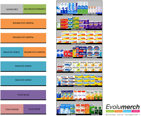 Planogramme merchandising en pharmacie d'officine