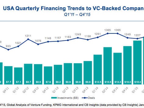 Higher Interest Rates = Lower VC Activity