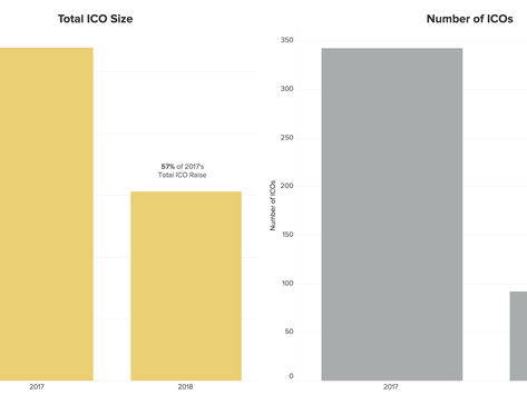 ICOs Accelerating Ascent