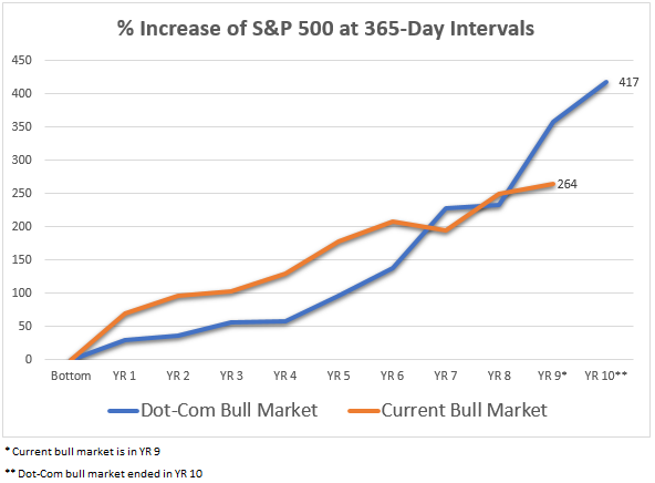 Current Bull Market Turns 100 Months Old
