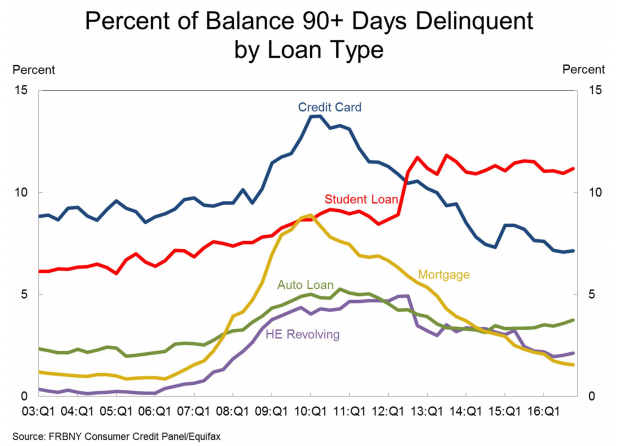 Personal Debt in America Set to Pass Pre-Recession Levels