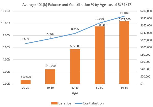Average 401(k) Balances Soar to All Time Highs