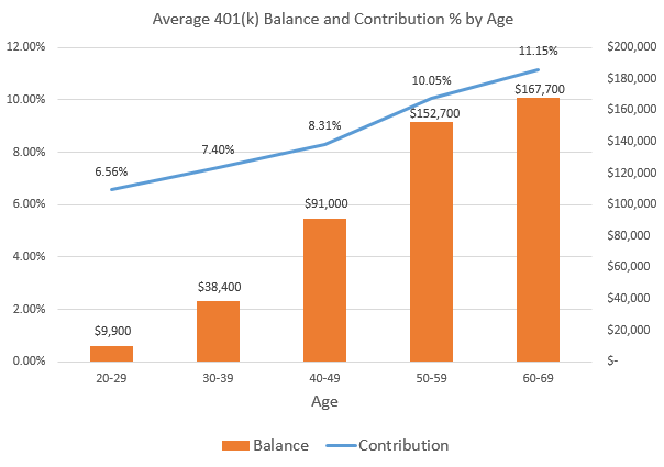 Average 401(k) Balances by Age and State