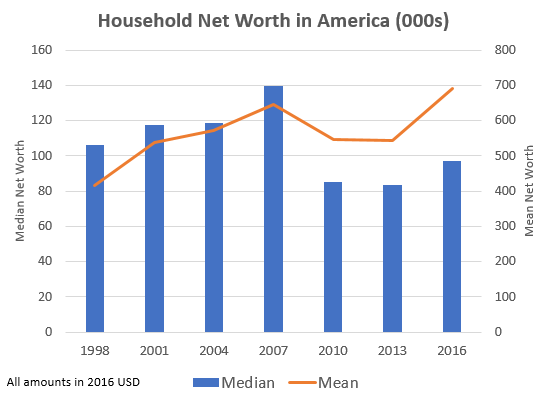 Average Net Worth by Age, Education, and More