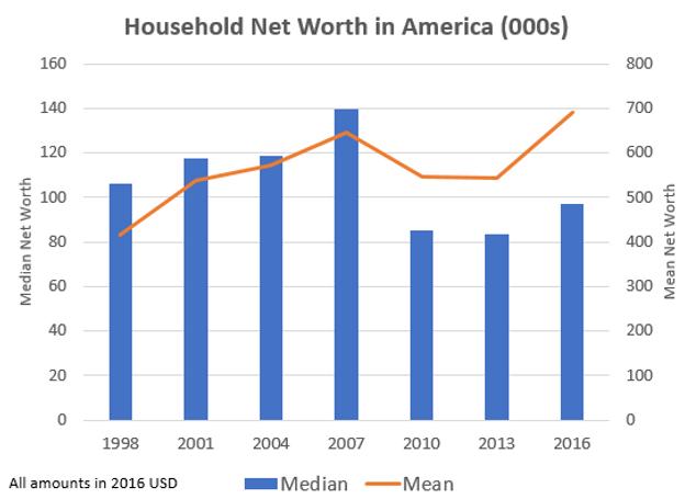 avg net worth of american