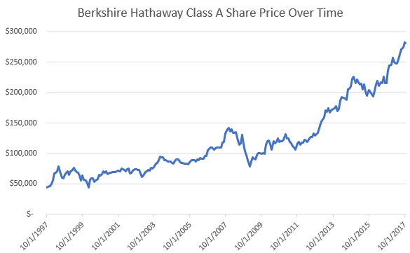 Why I Refuse to Invest in Berkshire Hathaway