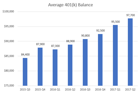 Average 401(k) Balance Over Time