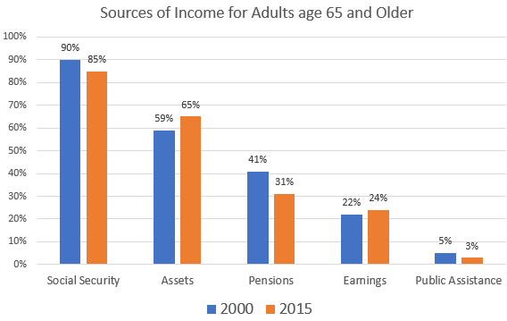 The Need to Diversify Your Retirement Income Sources
