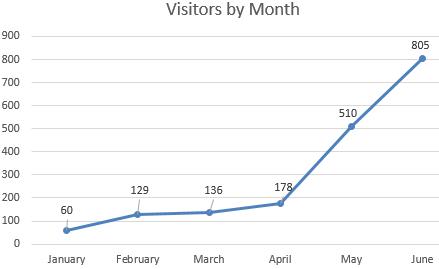 My Six Month Blogiversary