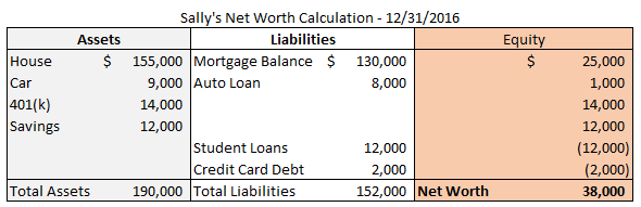 Why You Must Track Your Net Worth