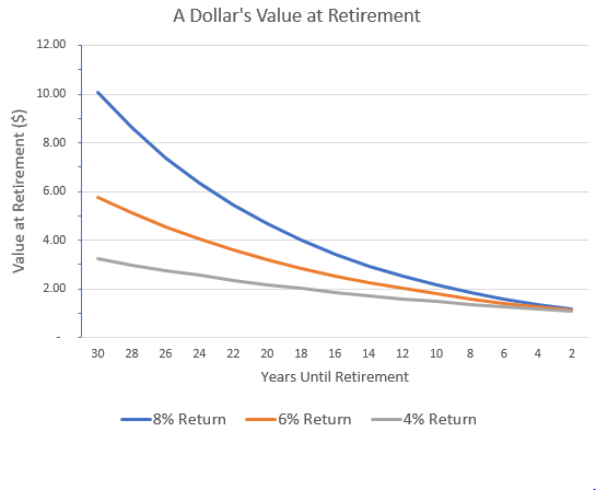 The Next Five Years Will Determine Your Retirement