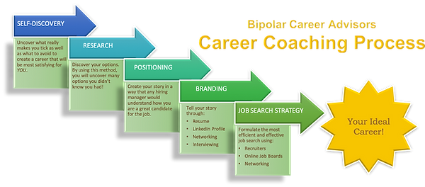Career Coaching Process BPCA.png