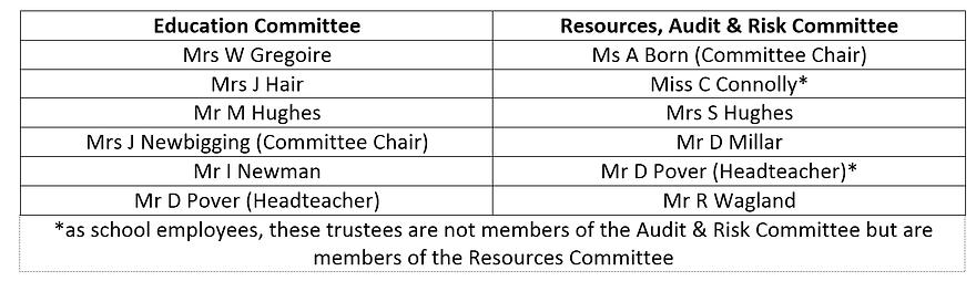 Committee Membership Apr 2021.png