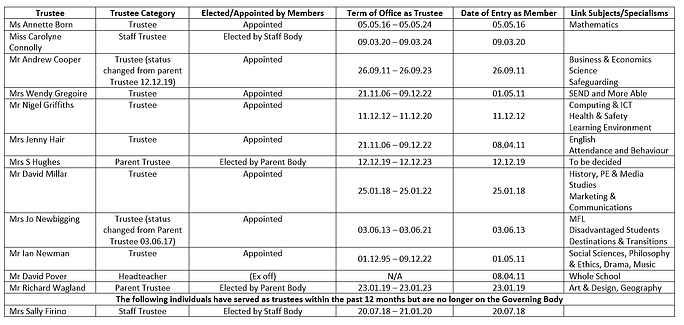 Trustees Category and Terms of Office -
