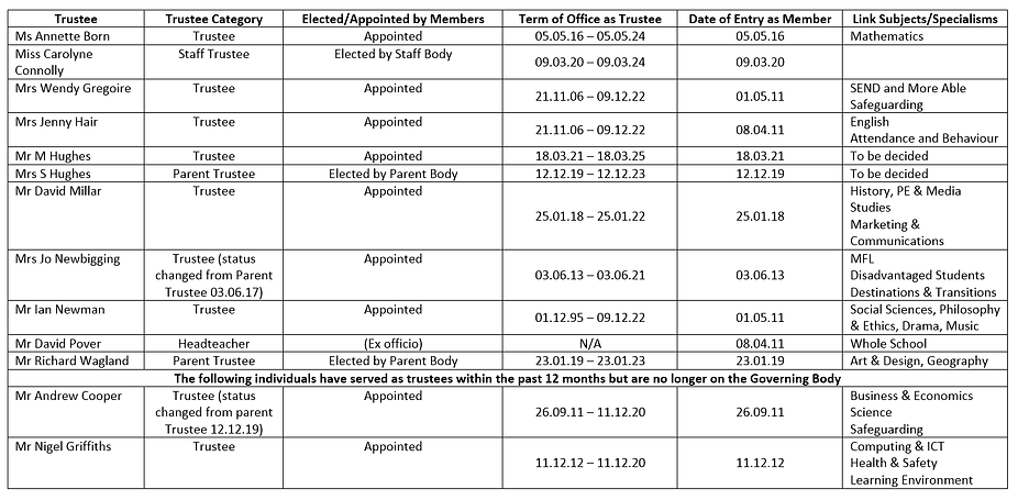 List of trustees terms of office link su