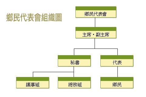 代表會組織表.jpg
