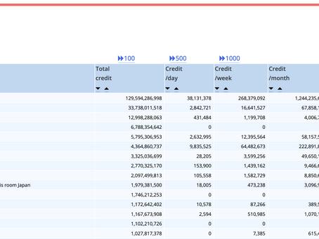 BOINC@TOKYOの立ち位置について。なんと日本ランキング6位で、世界ランキング183位になることができました!