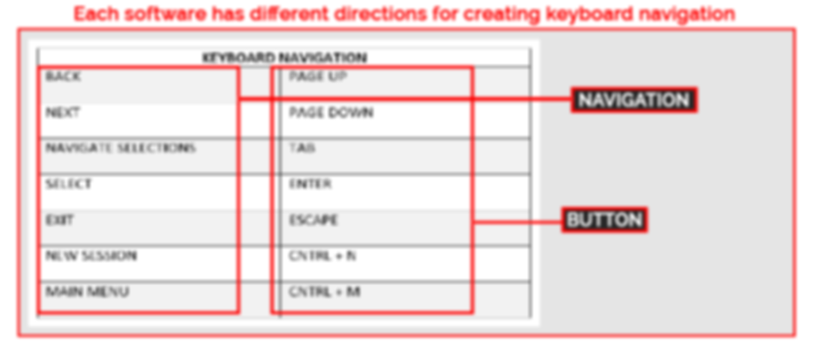 Example of keyboard navigation
