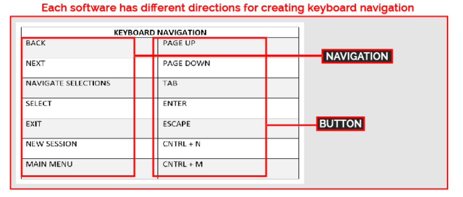 Example of keyboard navigation
