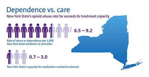 Infographic-NY-DependenceVsCare3.jpg