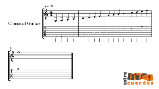Partitura y tablatura de escala Frigia