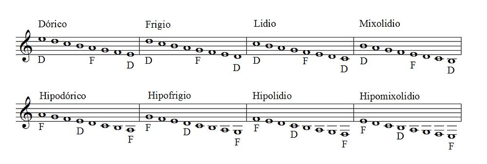 Modos Griegos - cómo surgieron las escalas en la música - Entre Cuerdas escuela de guitarra