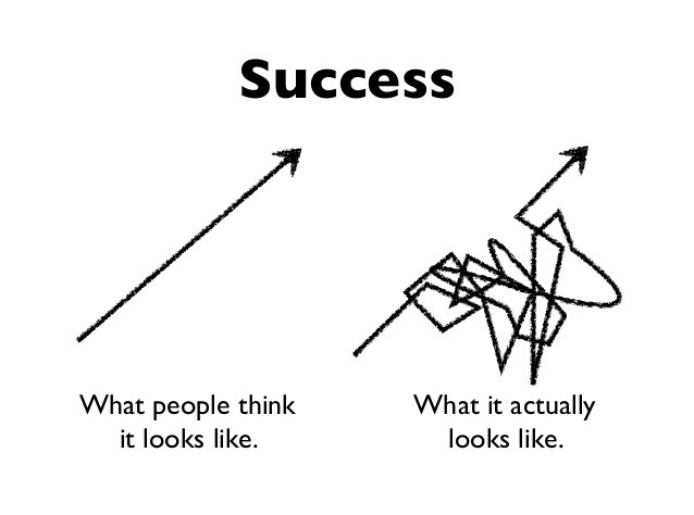Success graph image