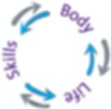 The Body Life Skills Program Diagram