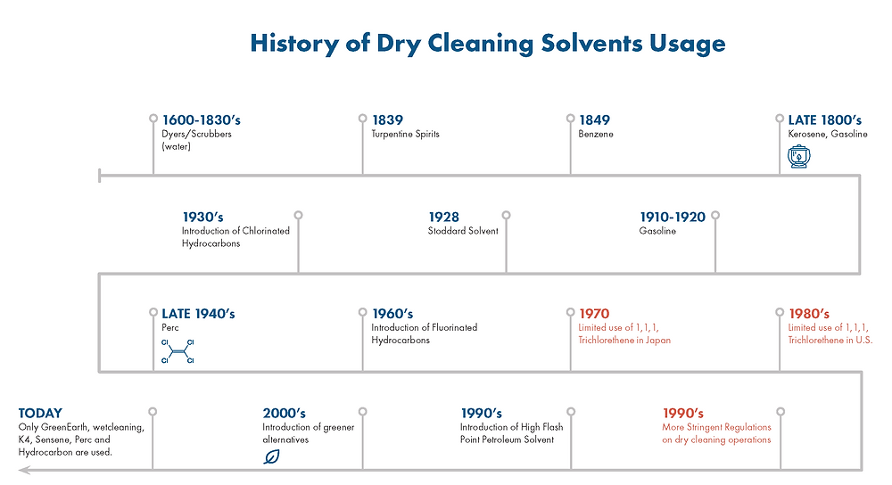 history of dry cleaning solvents