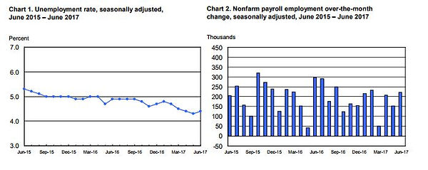 Employement Rate SVN Portland