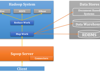 Its all about Apache Sqoop
