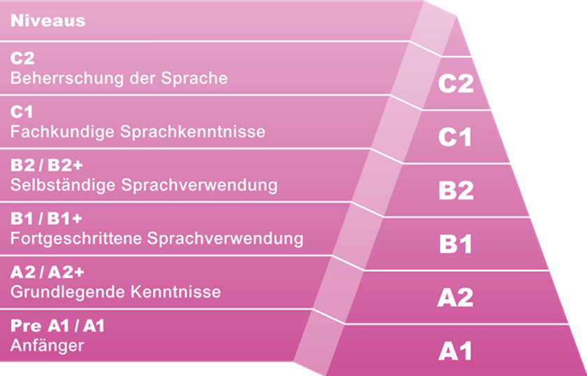 Tabelle Sprache.png