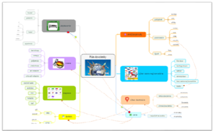 Vytváranie-vzťahov-v-myslienkovej-mape