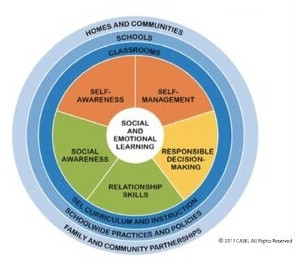 Looking at Social-Emotional Learning and Engagement through an Equity Lens