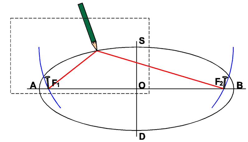 Tracage Ellipse.png