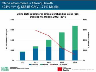 實習生研究計畫-2017互聯網女王摘要:中國電子商務