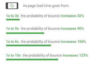 設計快速的瀏覽體驗至關重要