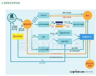 2017台灣電商產業地圖---金流篇